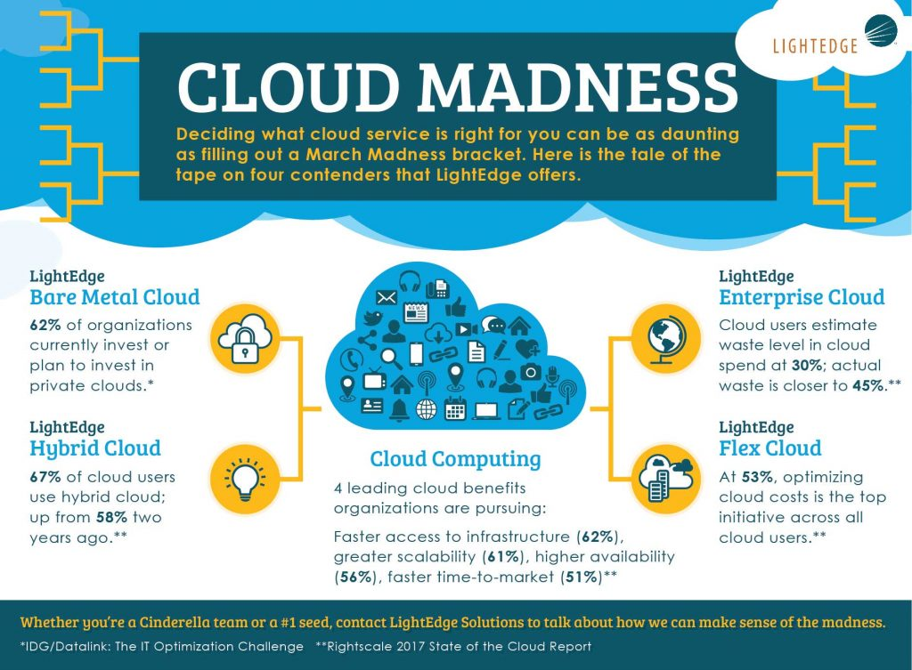 Bare Metal Cloud, Hybrid Cloud, Enterprise Cloud, Flex Cloud
