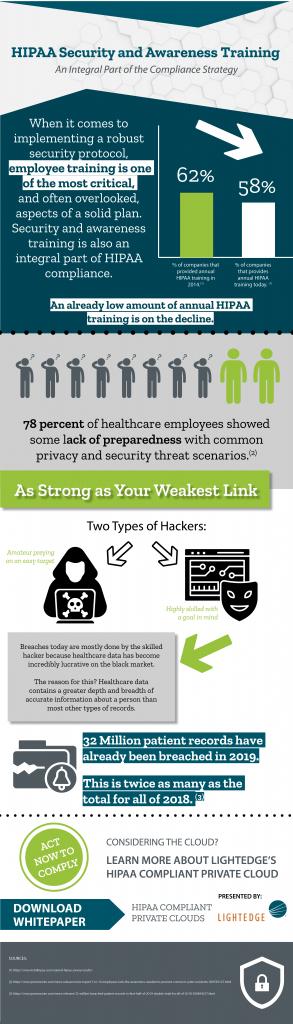 HIPAA Security Awareness Training Infographic