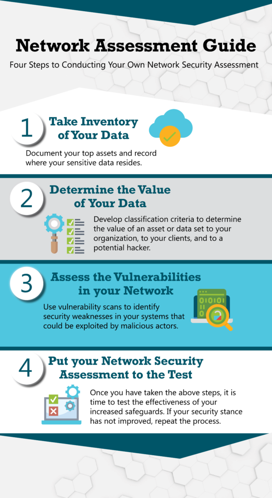 Network Assessment Guide Infographic